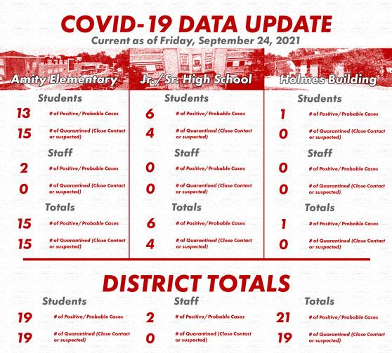 Covid Update 092421