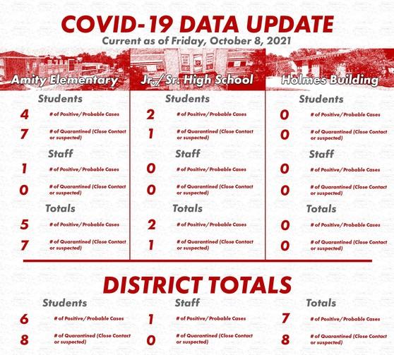 COVID Data 100821