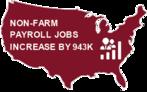 Non-Farm Payroll Jobs Increase by 943,000