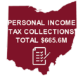 Personal Income Tax Collections Total $665.6M