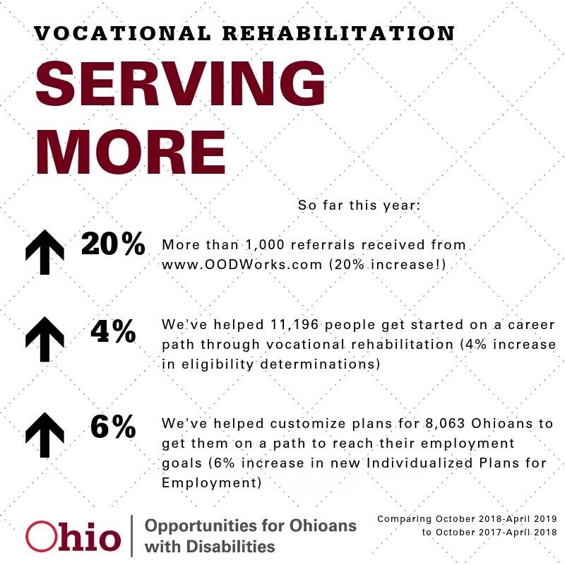 Infographic on vocational rehabilitation