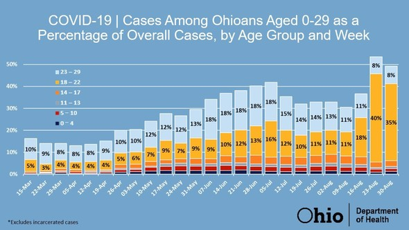 Cases among young Ohioans