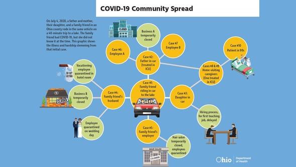 Community Spread