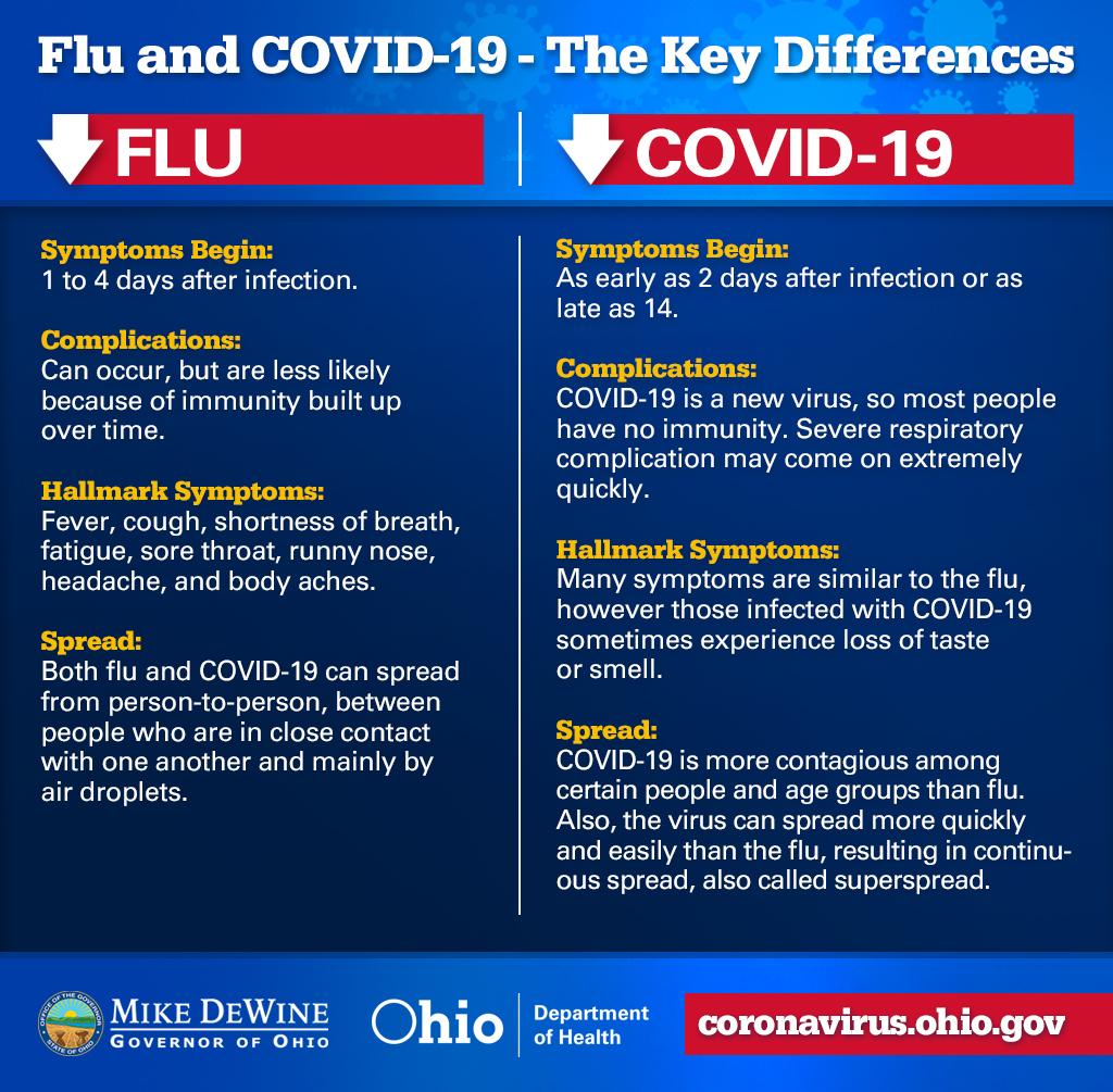 Flu vs. COVID