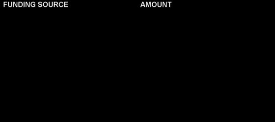 SFY 2018 OHCA Budget