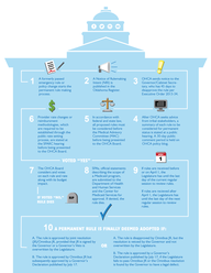 OHCA Permanent Rulemaking Infographic