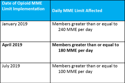 Date of opioid MME limit implementation: April 2019; Daily MME limit affected: Members greater than or equal to 180 MME per day