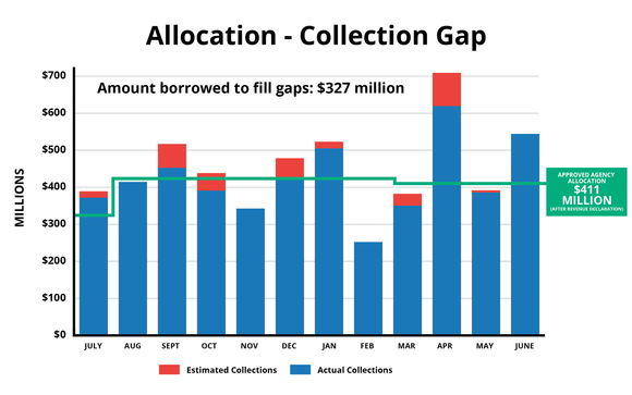 Allocation collection gap visualization