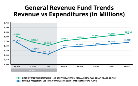 expenditures versus revenue graph image