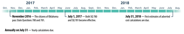 State Question 781 Timeline