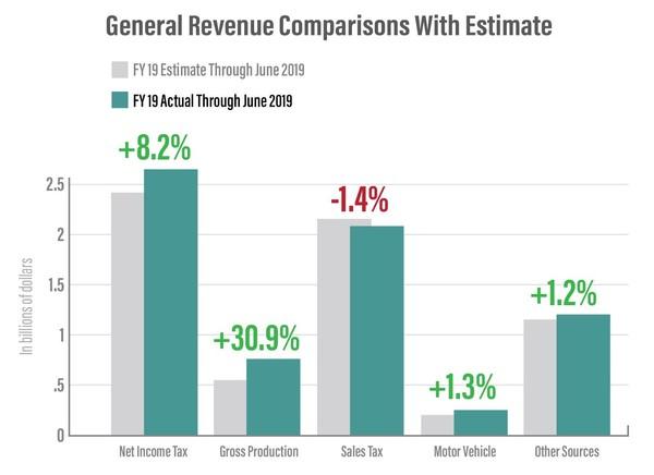 General Revenue Fund Comparisons with Estimate