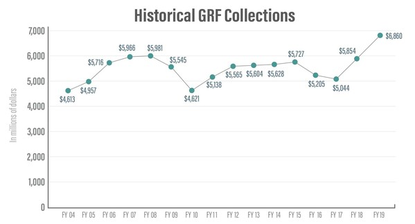 Historical General Revenue Fund Collections