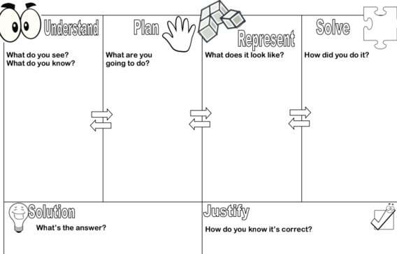 photograph relating to Problem Solution Graphic Organizer Printable titled OSDE OKMath E-newsletter: Oct