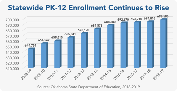 Statewide enrollment graph