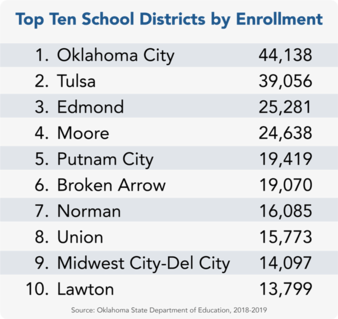 Top ten school districts graph