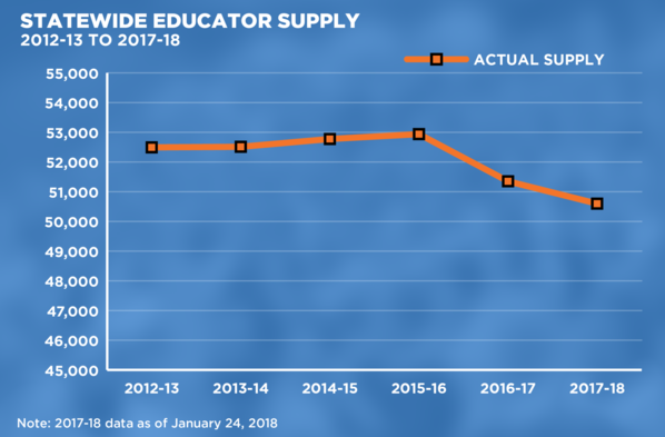 Statewide Educator Supply, 2012-2013 To 2017-2018