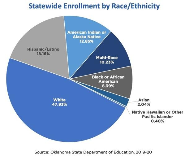 Student Enrollment In Oklahoma Public Schools Tops 700,000