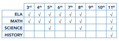 Testing Chart