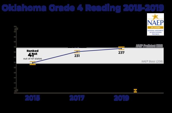 Oklahoma 2015-19