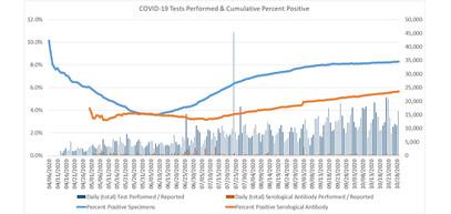 COVID-19 Tests Performed & Percent Positive (Cumulative Totals)