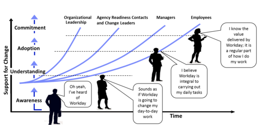 Workday CM graphic