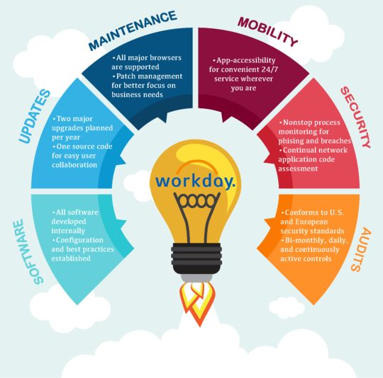 Workday Project Newsletter: March 2018