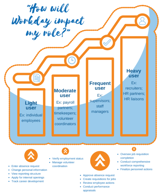 Workday Project Newsletter: May 2018