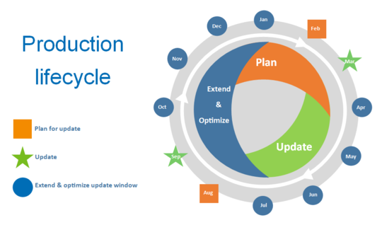 ProductionLifecycle1