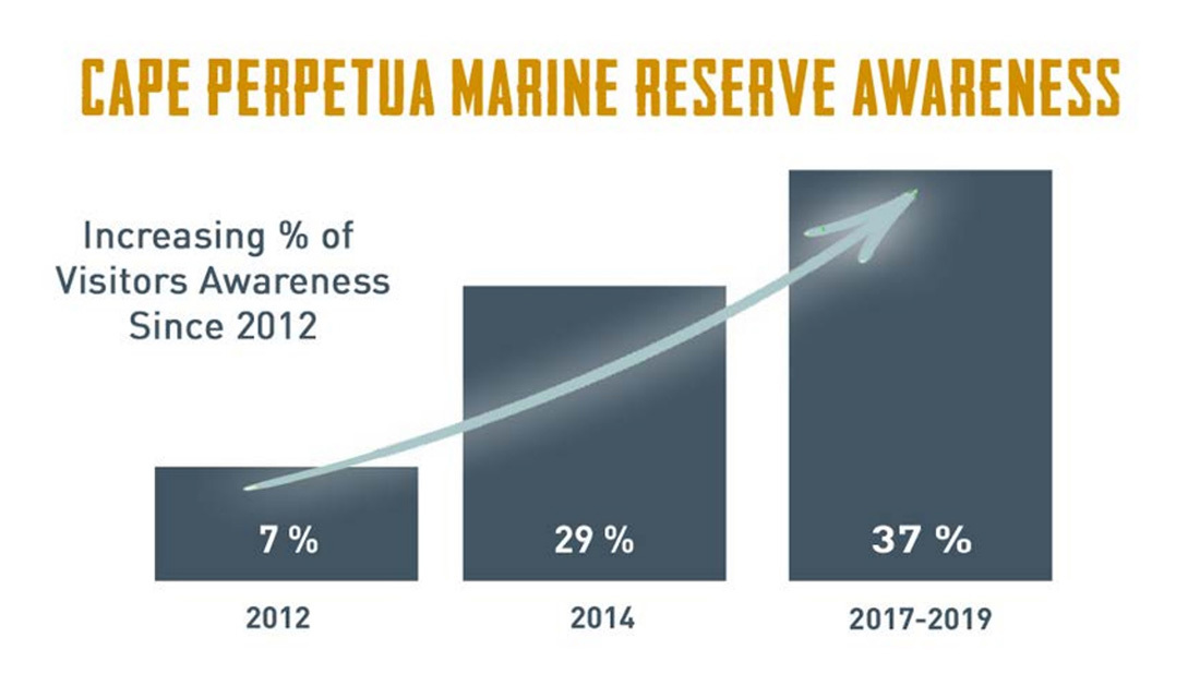 Graph of marine reserves awareness by visitor to Cape Perpetua in 2012, 2014, and 2019
