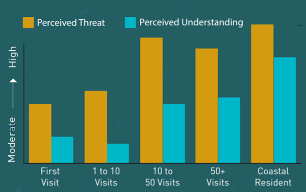 Graph: visitor frequency vs perceived threats and perceived understanding of the ocean
