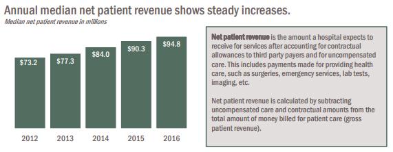 Hospital Financials Report