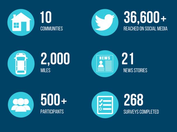 cco 2.0 infographic