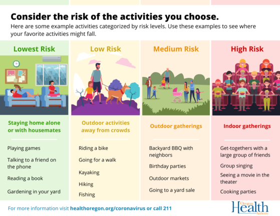 Consider the risk of the activities you choose
