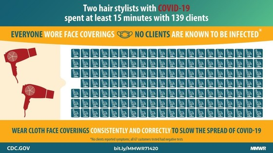 two hair stylists with COVID-19 spent at least 15 minutes with 139 clients everyone wore face coverings no clients are known to be infected