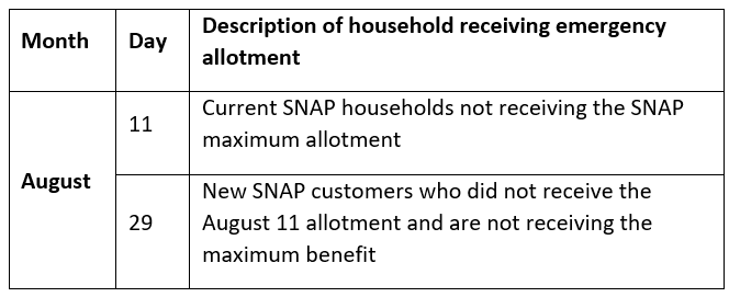 Description of household receiving emergency allotment