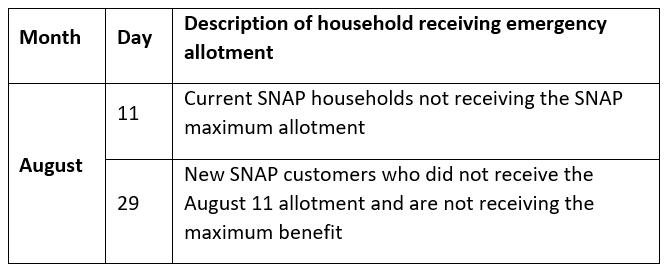 Description of household receiving emergency allotment