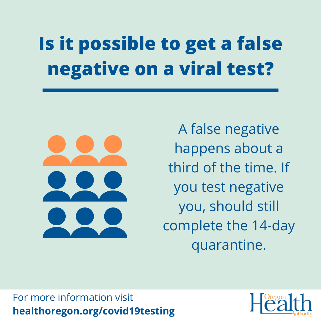 A false negative happens about a third of the time. If you test negative, you should still complete the 14-day quarantine.