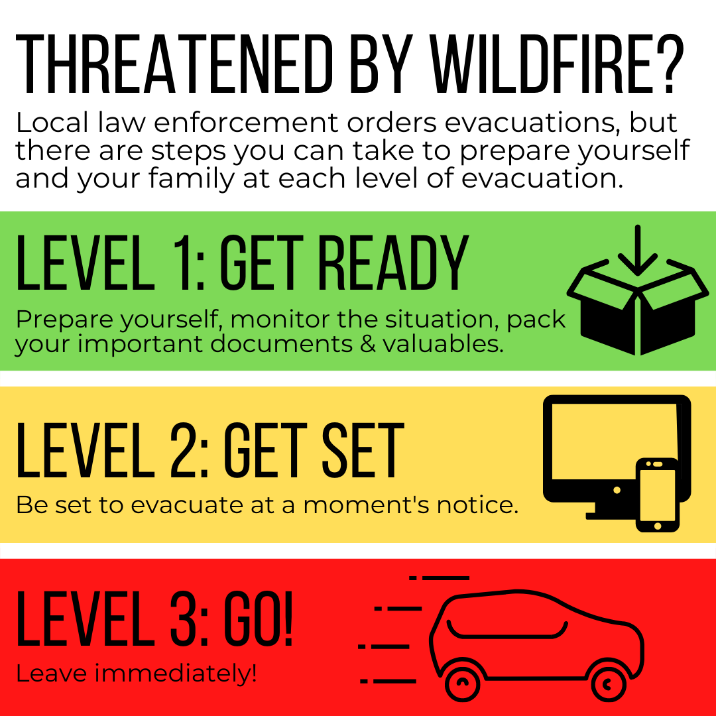 Threatened by wildfire know the levels