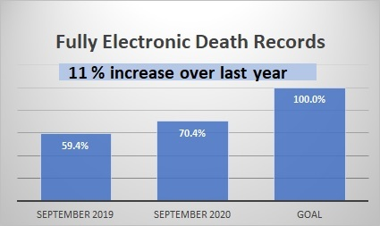 Chart of electronic records - 110420