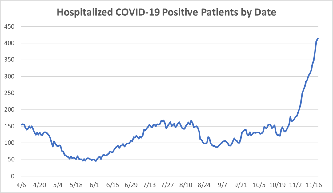 Hospitalized COVID-19 positive patients by date