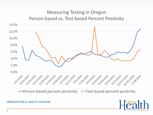 Measuring testing in Oregon person-based v test based percent positivity