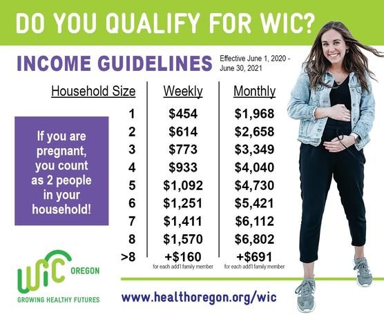 WIC chart English