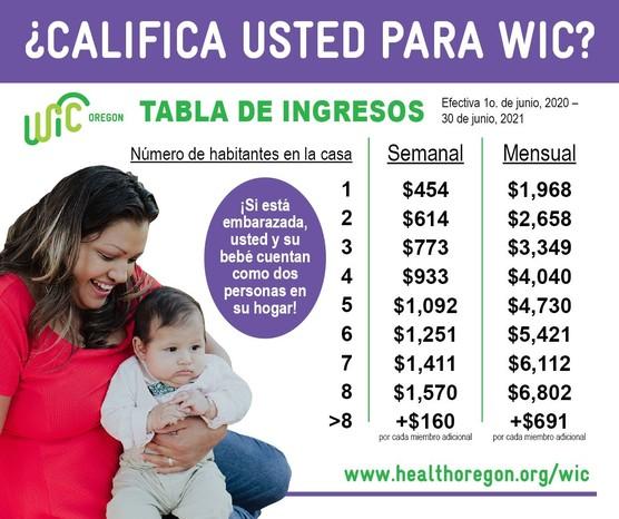 WIC chart Spanish