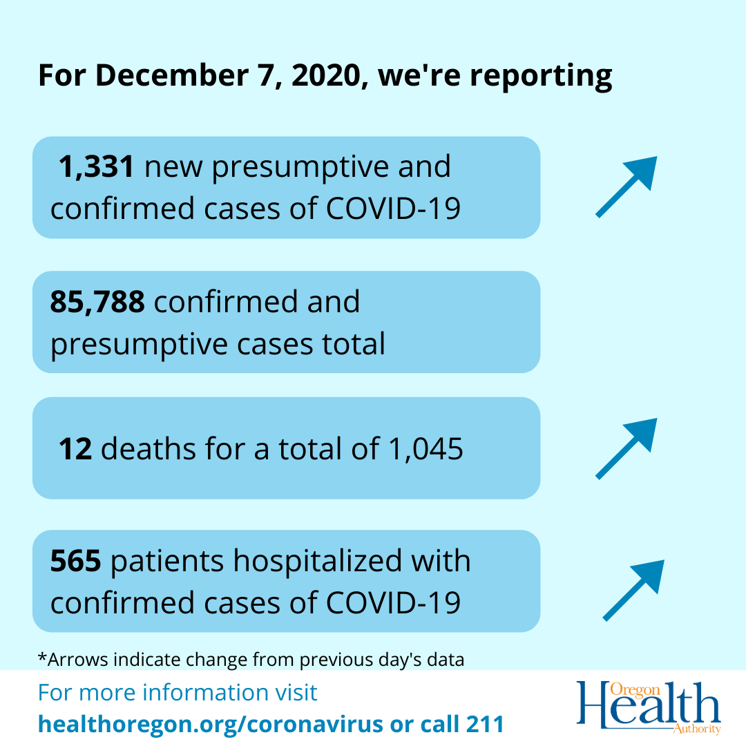 graphic showing cases deaths and hospitalization rising since december 6
