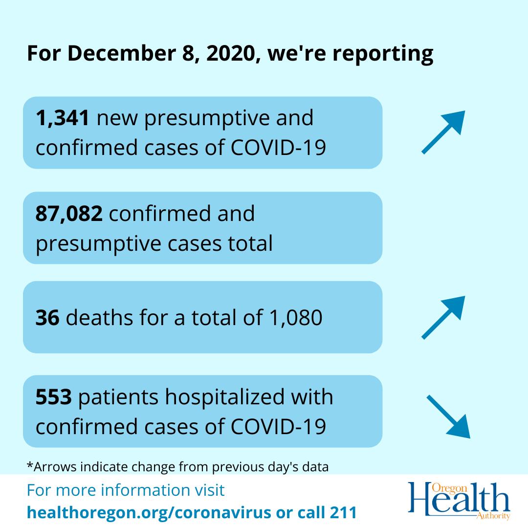 Dec 8 2020 Coronavirus Cases