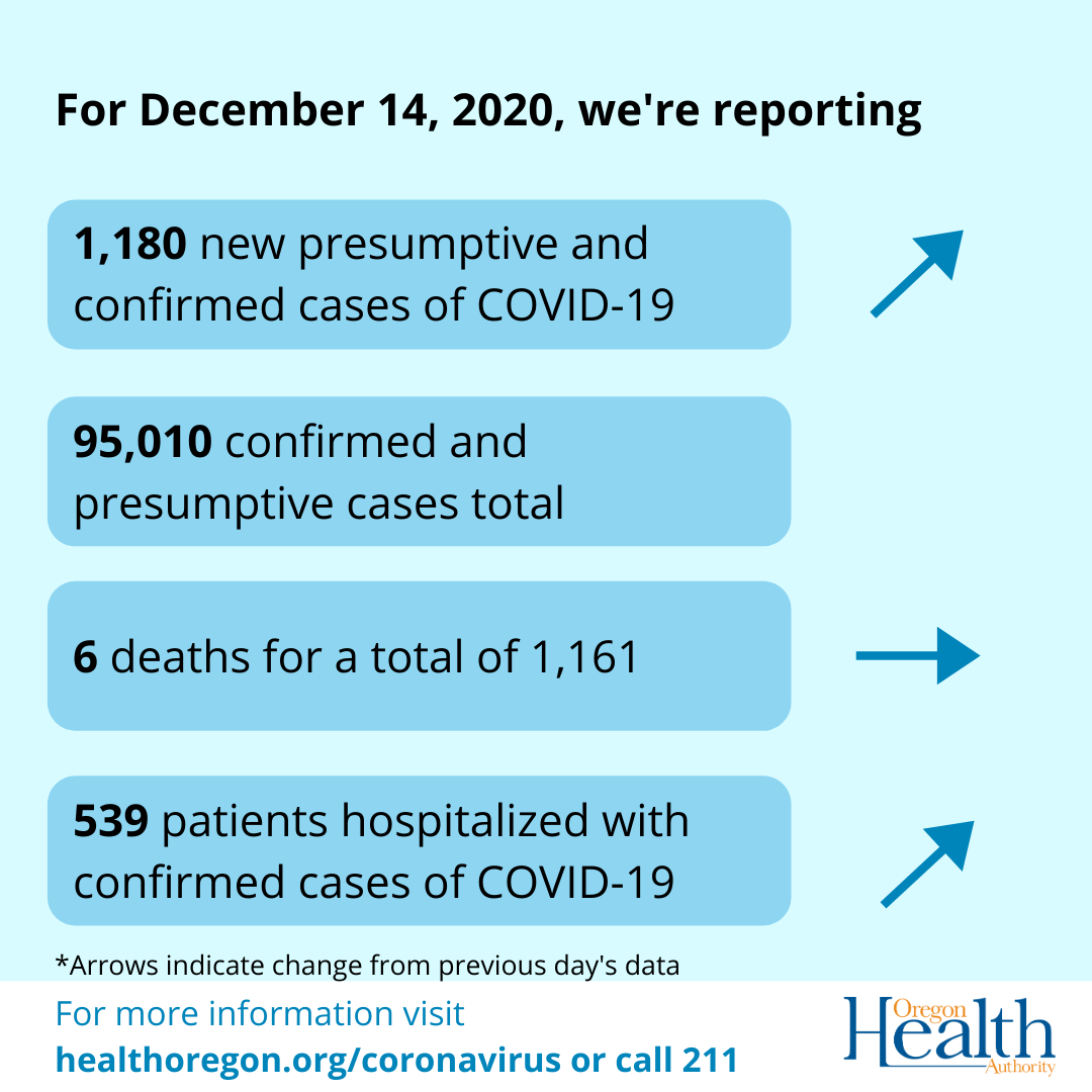 graphic with arrows showing cases and have increased deaths have remained the same