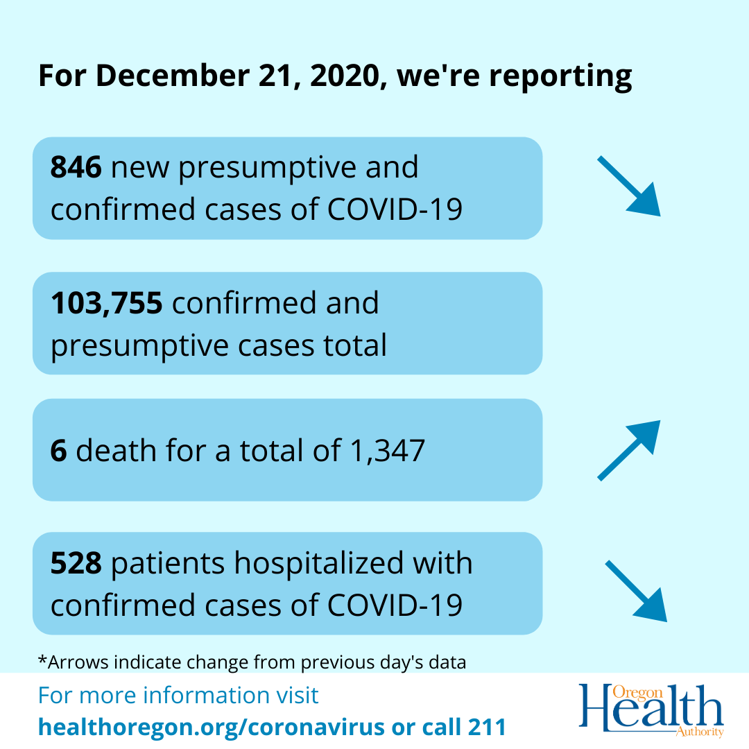 arrows indicate cases and hospitalizations decreasing, deaths increasing