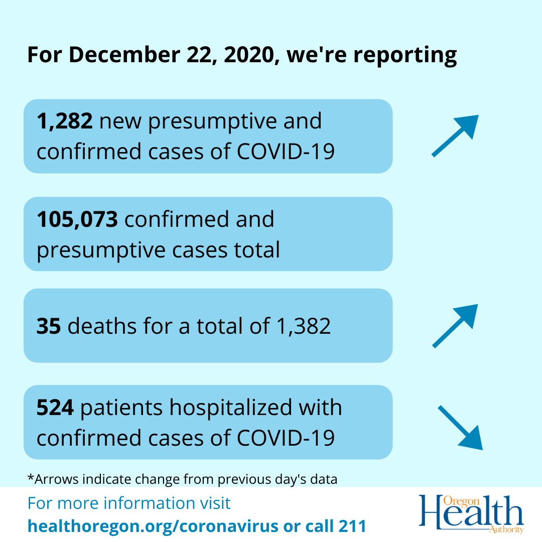 arrows showing increase in cases and deaths, decrease in hospitalizations