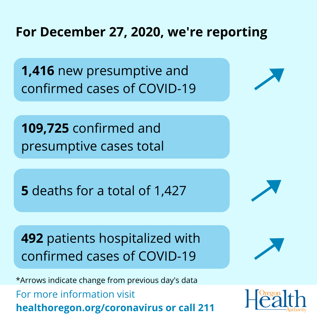 Daily COVID-19 cases, deaths and hospitalizations for Dec. 27, 2020