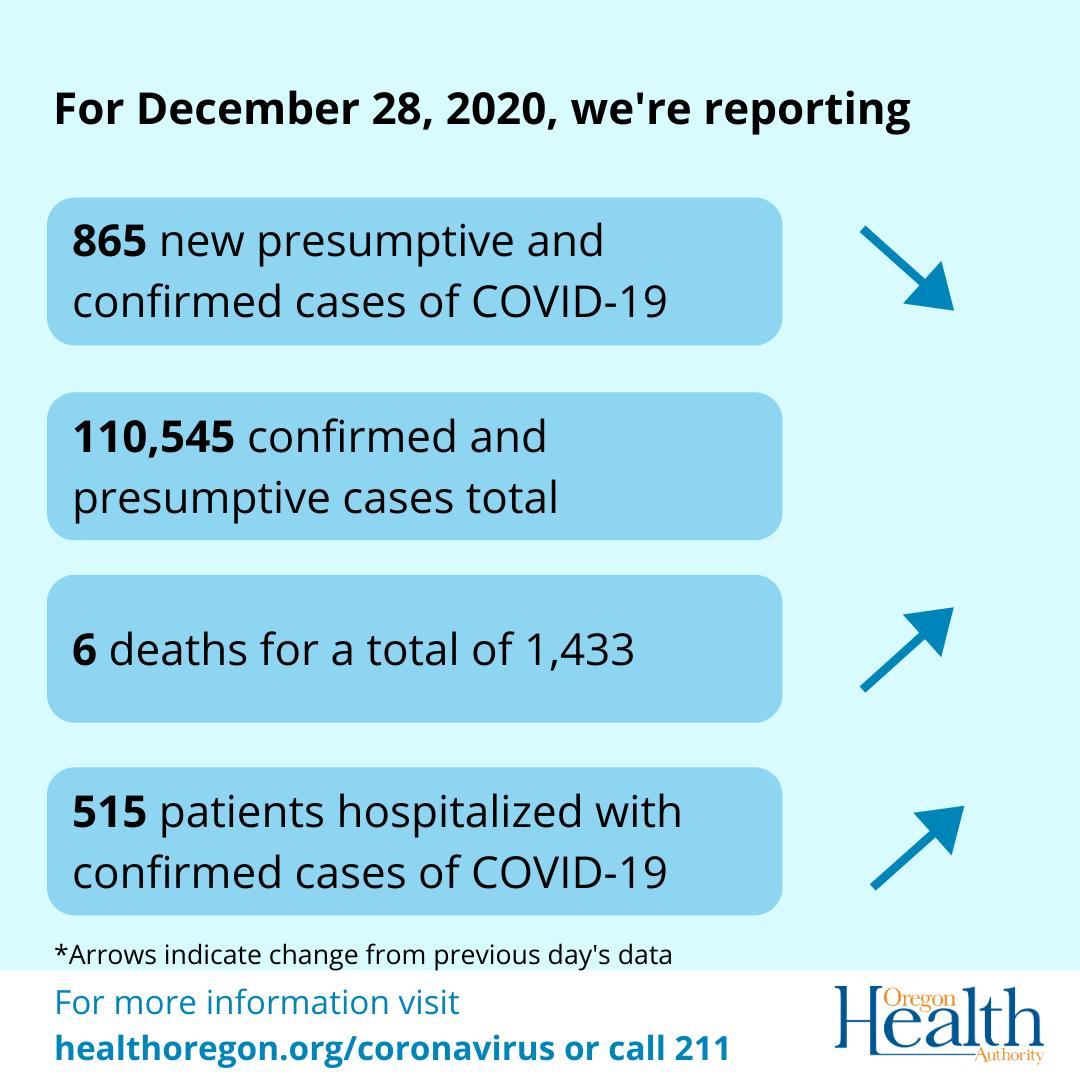 Dec. 28 COVID numbers